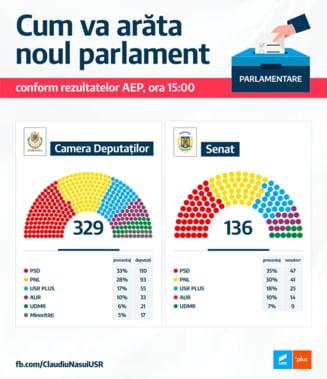 Cum va arata Parlamentul Romaniei dupa redistribuirea voturilor. Calculul facut fara PMP