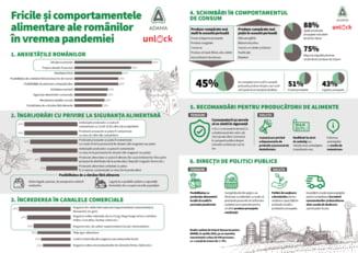 De ce se tem cel mai tare romanii in pandemie. Ce alimente au cumparat mai mult sau mai putin decat inainte de criza - studiu