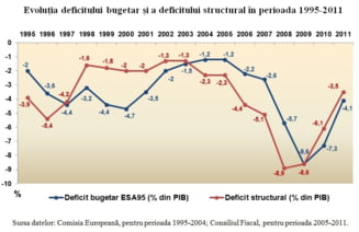Deficitul structural: un indicator al responsabilitatii bugetare (Opinii)