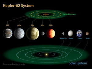 Descoperire NASA neasteptata: Trei planete locuibile, similare Terrei