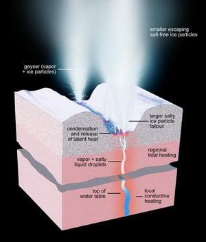 Descoperire extraordinara a NASA: S-au gasit 101 izvoare de apa
