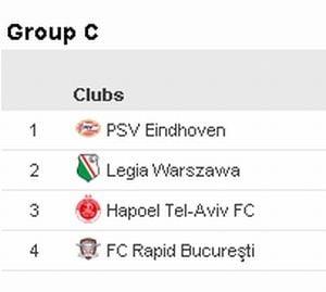Dezastru pentru Rapid in Europa League