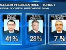 Diferenta dintre Ponta si Iohannis ar ajunge la 13% in primul tur - sondaj Sociopol
