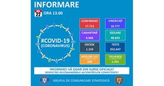 Doar 127 de noi cazuri de COVID-19 in Romania, pe 22 mai. Bilantul: 17.712 cazuri, 10.777 de vindecari, 1.159 de decese