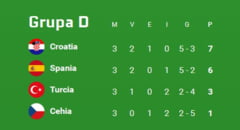 EURO 2016: Rezultatele si clasamentul final din Grupa D