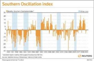 El Nino se intoarce