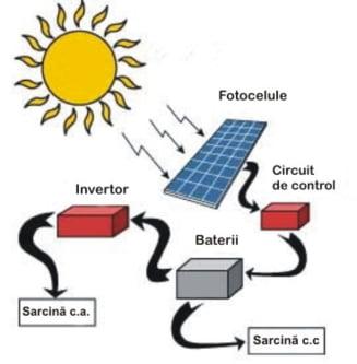Energia solara, folosita de primarii din Arad care vor sa faca economii la buget