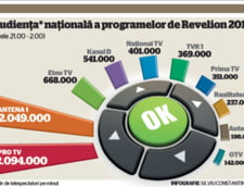 Etno TV, mai multi telespectatori de Revelion decat Antena 3 si Realitatea TV