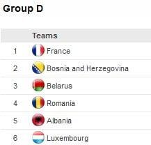 Euro 2012: Situatia in grupa Romaniei inaintea ultimei etape