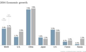 FMI, anunt despre cresterea economica: SUA sunt de vina
