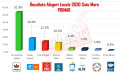 GRAFIC   Rezultate finale - alegeri Primaria Satu Mare