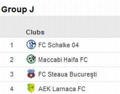Grupa Stelei in Europa League: Rezultate, clasament si program