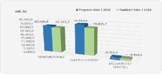Iata raportul privind executia bugetara, criticat de Iohannis: Incasarile la buget sunt sub tinta asumata de Guvern