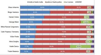 In cine au romanii incredere: Iohannis a crescut in top - pe ce loc se afla Ciolos sondaj INSCOP