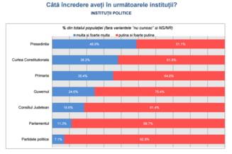 Increderea in Presedintie se erodeaza: Surprize de la CCR si Guvern - sondaj INSCOP