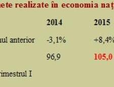 Investitiile in economie pe T1 din 2017 - sub nivelul din 2013. Problema: devierea cresterii dinspre productie spre consum
