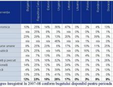 KPMG: Romania nu stie sa beneficieze de fondurile europene