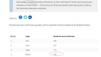 Lantul slabiciunilor - Grupul de Comunicare - Prefectura - DSP Bacau. Prefectul anunta 121 de cazuri de coronavirus in loc de 150