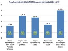 """Liderul ALDE Sibiu: """"Il felicit pe presedintele Iohannis si echipa PNL"""""""
