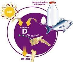 Lipsa de vitamina D are un rol decisiv in evolutia cancerului