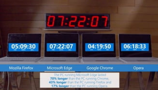 Microsoft se lauda ca browserul sau, de care nu a auzit multa lume, e mai tare decat Chrome (Video)
