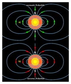 Noi descoperiri privind inversarea polilor magnetici ai Pamantului