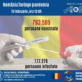 """Numarul persoanelor vaccinate anti-COVID in Romania a depasit pentru prima data totalul oamenilor infectati. """"Este o zi importanta"""""""