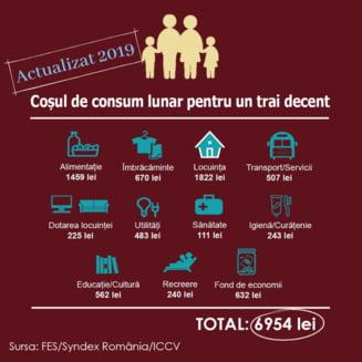O familie cu doi copii are nevoie de cel putin 7.000 de lei pe luna pentru a trai decent. Unei persoane singure i-ar trebui doua salarii minime pe economie