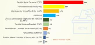 PSD, marele câștigător al crizei guvernamentale: are un scor mai bun ca PNL și USRPLUS împreună SONDAJ