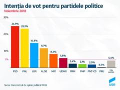 PSD se prabuseste in sondaje. Cum stau USR, PNL si partidul lui Ciolos