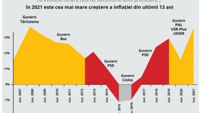 PSD somează guvernul Cîțu privind scumpirile de prețuri: Liberalizarea pieţei energiei, fără pregătirile necesare, naşte monştri