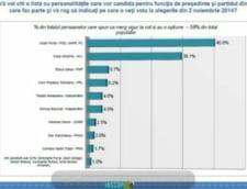 Pe Ponta si Iohannis ii despart 10% in turul I. Ce se intampla in turul II? - sondaj INSCOP