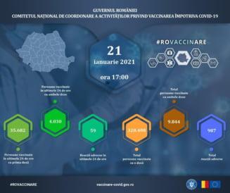 Peste 35.000 de oameni au fost vaccinati contra COVID-19 in Romania in ultimele 24 de ore