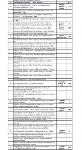 Prefectul Stelian Dolha: 8272 mii de lei pentru pagubele produse de inundatii in judetul Bistrita-Nasaud
