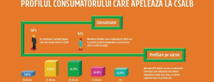 Profilul consumatorului roman care apeleaza la Centrul de Solutionare Alternativa in relatia cu banca sau IFN-urile