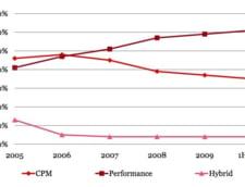 Publicitate online: CPC sau CPM?