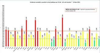 Rata de infectare din judetul Ilfov a coborat sub 6 la mia de locuitori. Suceava, judetul cu cea mai mica incidenta a cazurilor de COVID 19