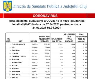 Rata incidentei COVID in Cluj-Napoca a ajuns la 8.01! Vezi cum stau toate localitatile din judet