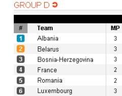 Rezultate surpriza in grupa Romaniei