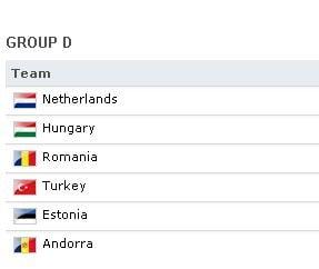 Rezultatele si situatia din grupa Romaniei