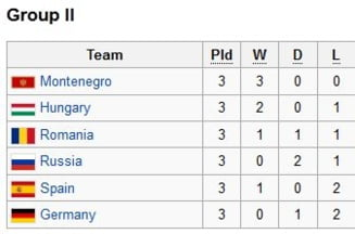 Romania, la Campionatul European de handbal feminin: Rezultate, clasament si program