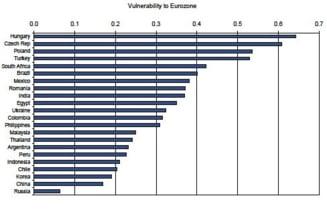 Romania, mai putin vulnerabila la criza din zona euro decat Ungaria, Cehia si Polonia