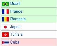 Romania la Campionatul Mondial de handbal: Rezultate, clasament si program