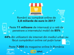 Romanii au dat 2,8 miliarde de euro pe lucruri cumparate online in 2017: Este un salt urias!