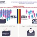 Romanii din strainatate se pot inregistra din 1 aprilie pentru votul prin corespondenta la alegerile parlamentare