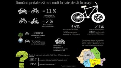 Romanii prefera 2 roti in loc de 4: De cinci ori mai multe bicilete vandute decat masini