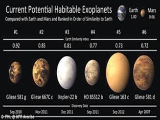 S-a descoperit noua Terra?