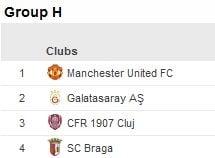 Situatia finala in grupa CFR-ului: Rezultate si clasament final