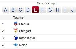 Situatia finala in grupa Stelei: Rezultate si clasament