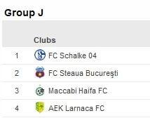 Situatia finala in grupa Stelei din Europa League